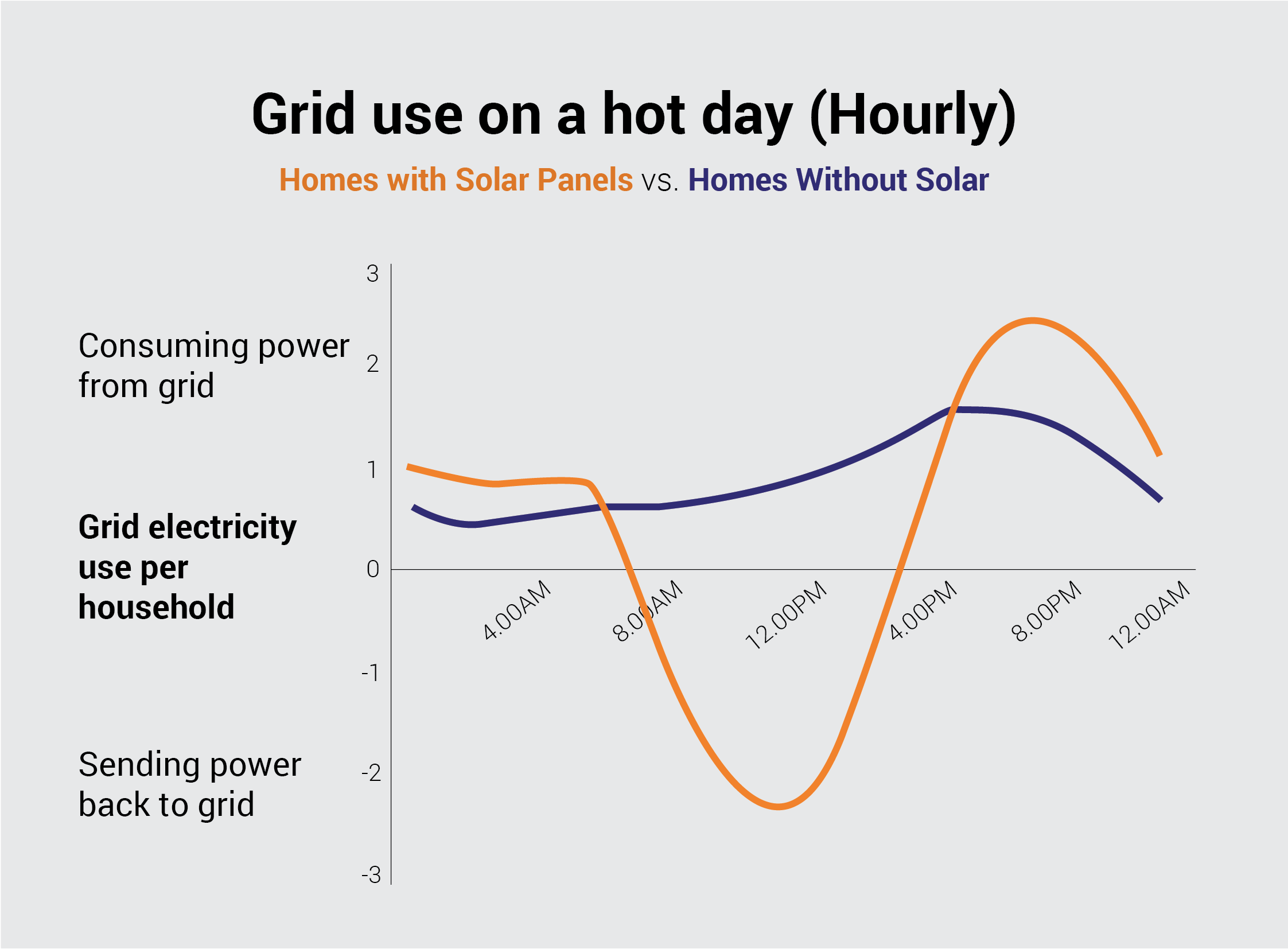 Solar vs Non-Solar: Hourly grid electric use on a hot day in the west.